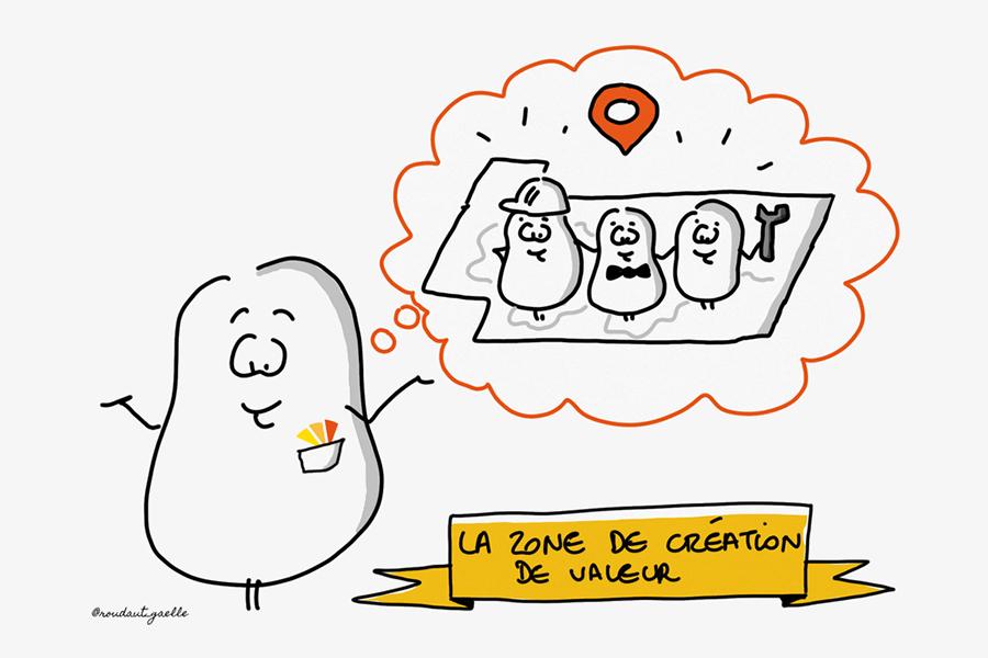 La zone de création de valeur